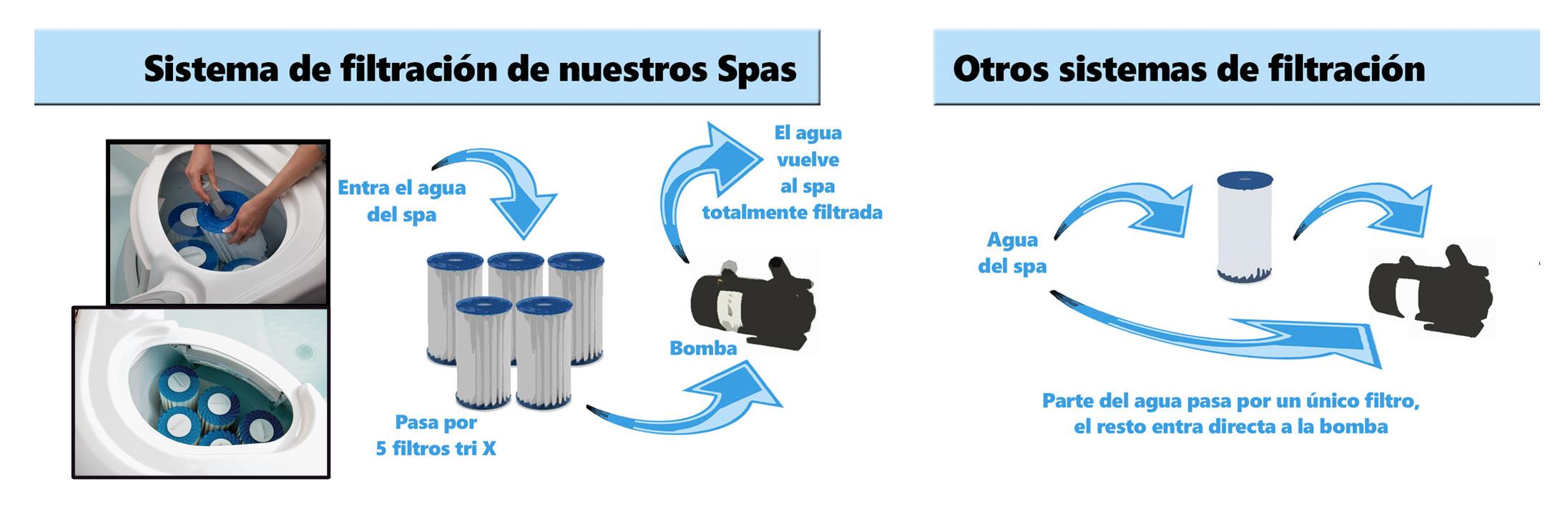 sistema filtros spa